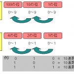 【基本情報】なぜ、コンピュータで2進数を使うの?