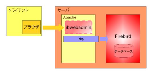 ibwebadmin構成図
